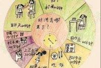 【思维导图】教孩子学时间管理,用这几张图