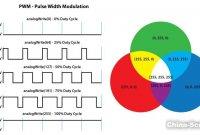 Arduino教程2.2-RGB-LED灯以及PWM