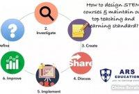STEAM课程如何设计?6个步骤轻松搞定!