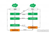 """广州粤创信息科技带你认识""""传统课堂教学模式与智慧课堂教学模式""""的区别"""