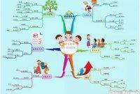 思维导图|天才儿童有6个共同特征