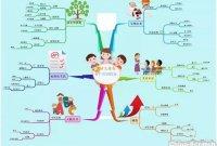 思维导图——天才儿童有6个共同特征