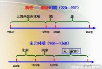 思维导图7:【中国通史】