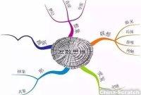 【文博 整理】21张思维导图,浓缩初中历史全部知识点,超实用!