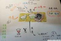 思维导图(四):案例分析——普洱茶