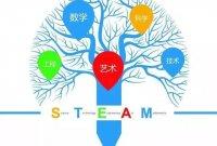 少儿编程:人工智能大热,STEAM教育风行中国