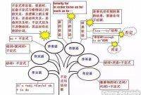 思维导图帮你教英语,初中英语老师收