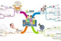 思维导图|家庭教育四点法则
