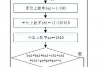 信息学奥赛之c++算法(三)水仙花数、回文数