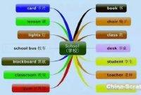 小学英语思维导图汇总,一网打尽英语单词和句型!