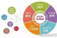 【理科思维】steam教育与传统教育的区别!