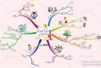 思维导图|辅导孩子数学的七大误区